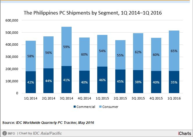 Philippines PC market growth